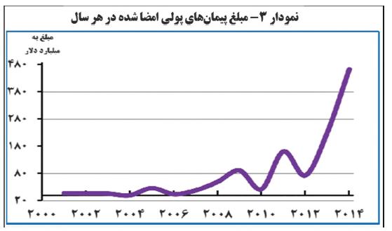 ایران چگونه در جنگ اقتصادی با آمریکا پیروز می شود