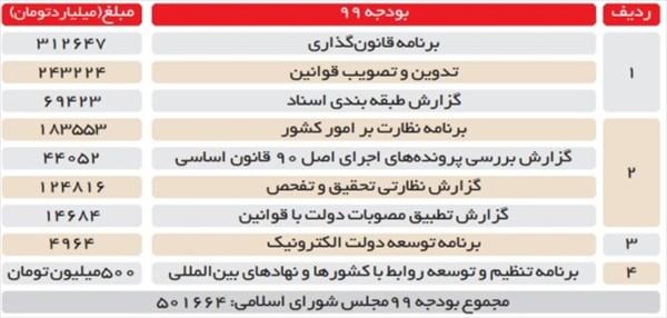 نمایندگان مجلس چقدر حقوق دریافت میکنند؟ +جدول
