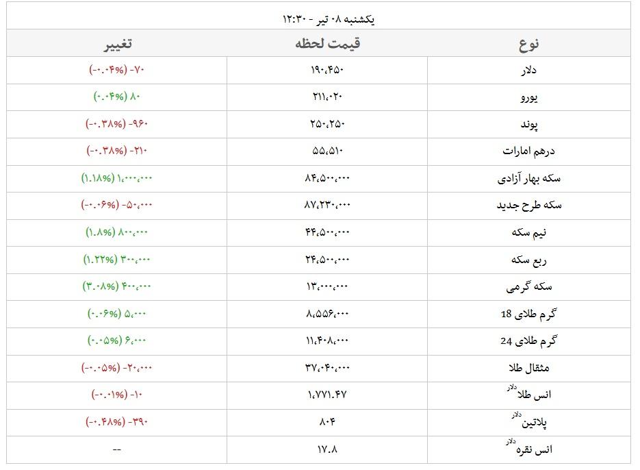 Search Results Web results  قیمت طلا, قیمت سکه, قیمت دلار - شبکه اطلاع رسانی طلا و ارز www.tgju.org