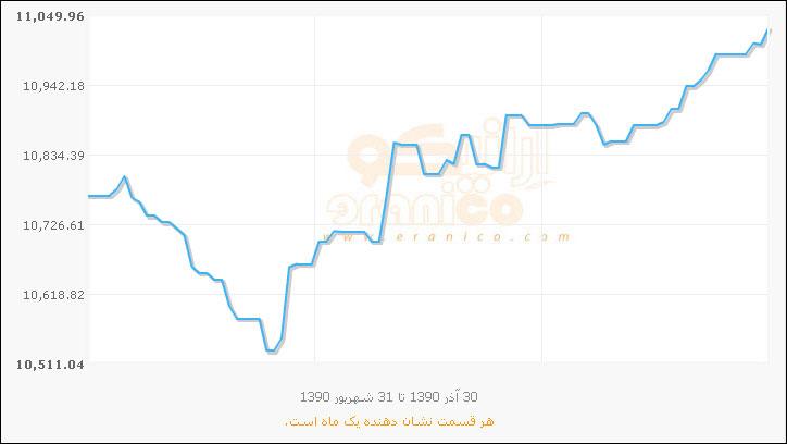 قیمت دلار نمودار