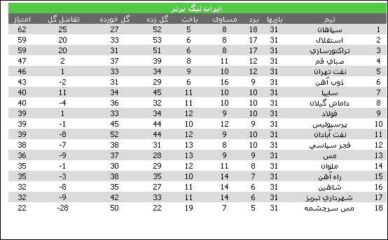 لیگ برتر آخرین نتایج