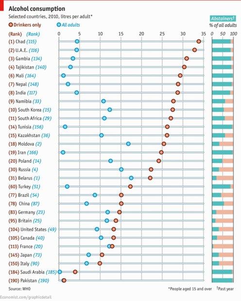 مصرف الکل ایران بیشتر از آمریکاست؟! + جدول