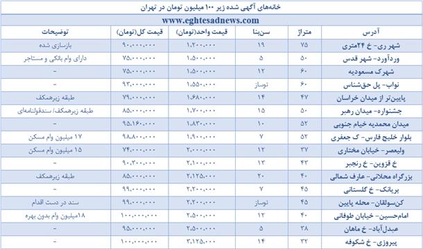 خرید خانه ارزان در تهران