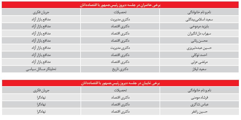 %فاطر24- غایبان بزرگ جلسه روحانی با اقتصاددانان